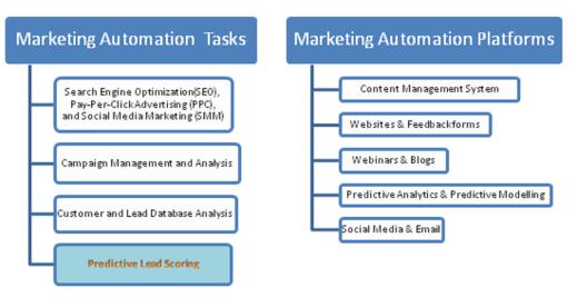 Marketing Automation tasks platfoms