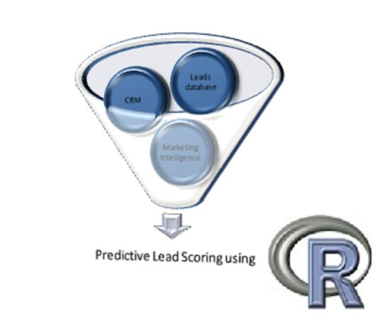 Predictive Lead scoring R